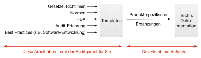 Auditgarant Templates