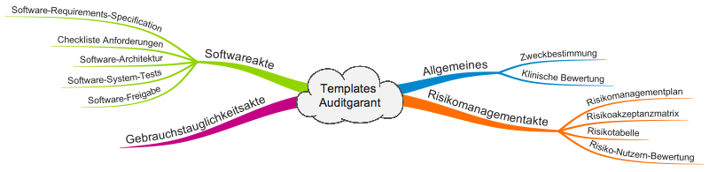 Templates Auditgarant