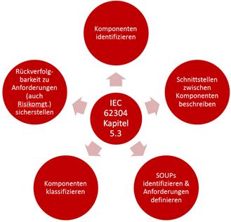 Software-Architektur IEC 62304 konform dokumentieren