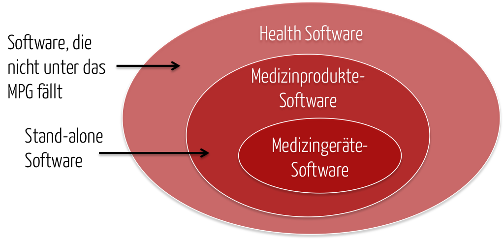 Medizingeräte-Software